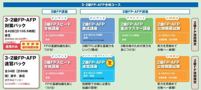 3・2級FP対策パックカリキュラム
