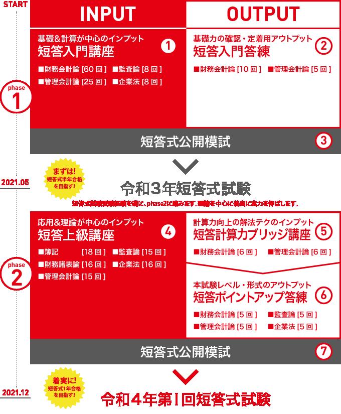 2021短答合格コース<秋生>
