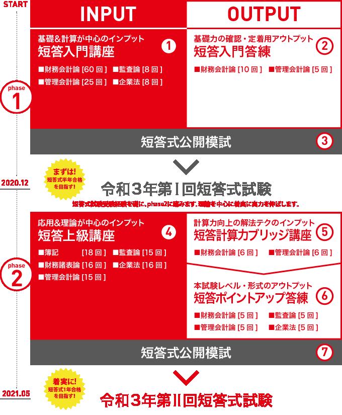 2021短答合格コース<春生>