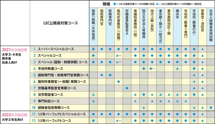 コース別対応職種表