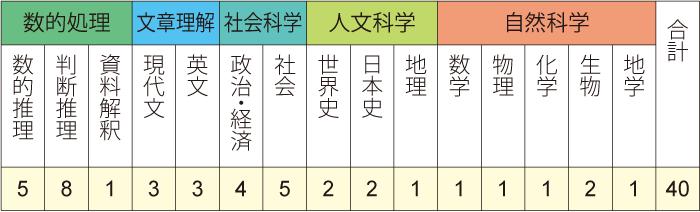 採用 試験 姫路 市 職員