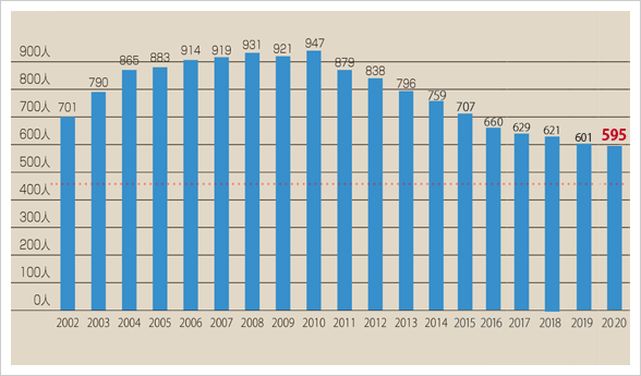 グラフ:合格者数の推移